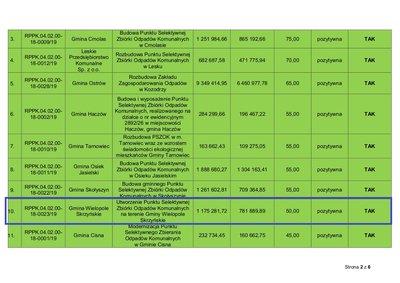 Samorząd uzyska  dofinansowanie ze środków RPO WP na budowę Punktu Selektywnej Zbiórki Odpadów Komunalnych w Wielopolu Skrzyńskim