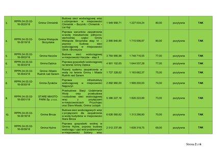 Poprawa Warunków zaopatrzenia w wodę mieszkańćów północno-wschodniej części Gminy Wielopole Skrzyńskie Etap - VI poprzez budowe sieci wodociągowej w miejscowościach Glinik i Broniszów