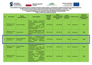 Zakup specjalistycznego wyposażenia dla jednostek OSP wpisanych do KSRG  z terenu Gminy Wielopole Skrzyńskie